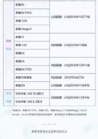 Agenda de atualização da EMUI 10