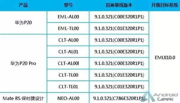 Huawei P20, P20 Pro e Mate RS Porsche Design iniciam teste beta EMUI 10 1