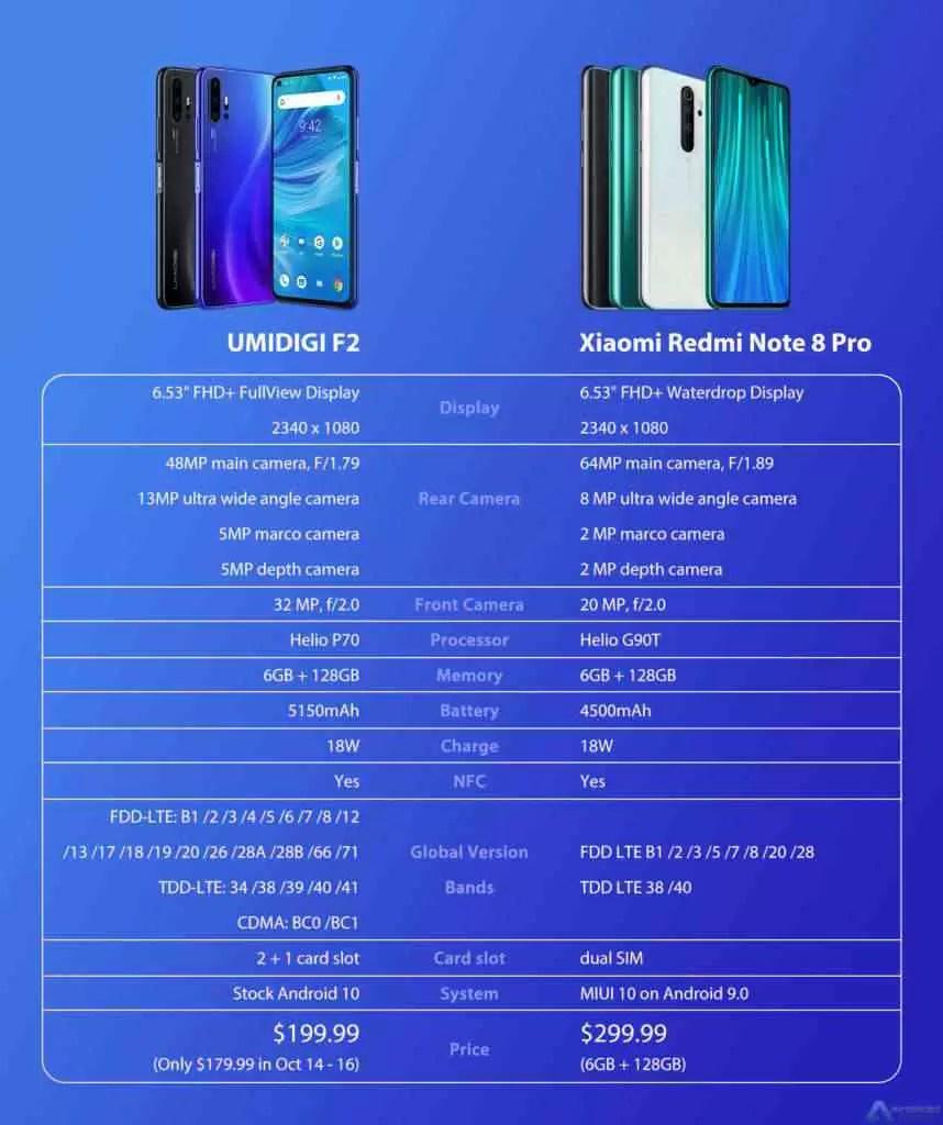 Preço do UMIDIGI F2 anunciado por uns incriveís 179,99$! Chega para bater o Xiaomi Redmi Note 8 Pro? 2