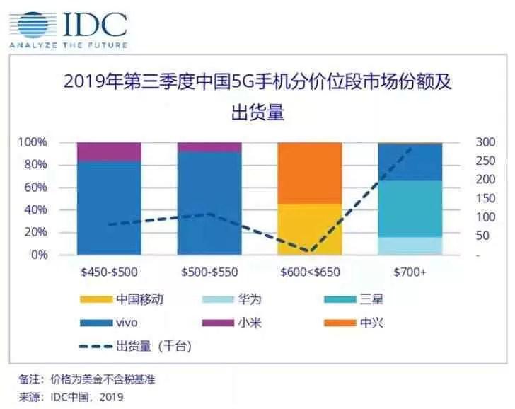 IDC divulga informação de desempenho de vendas de telefones 5G na China. Vivo em destaque. 1