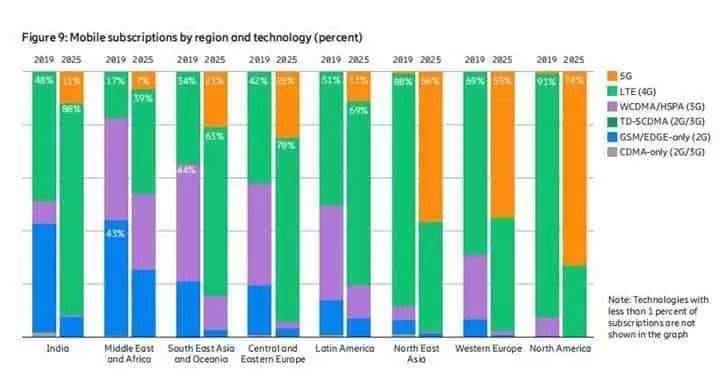 Ericsson: utilizadores 5G excederão 2,6 mil milhões até 2025 2