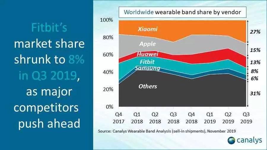 Xiaomi domina mercado Wearable, Apple fica para segundo 1
