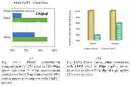 Samsung detalha planos para sensores de imagem construídos em um processo FinFET de 14nm