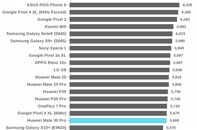 Análise Huawei Mate 30 Pro. O mais esperado FlagShip, chegou! 31