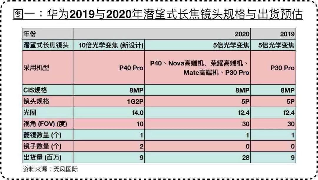 Huawei P40 Pro vem com um monstruoso zoom óptico de 10X e P40 com 5X 3