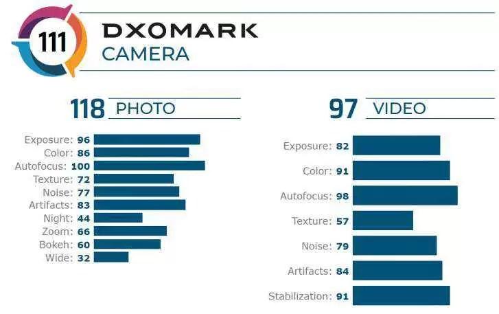 Huawei Mate 20 X ficou entre os 20 primeiros na avaliação do DxOMark