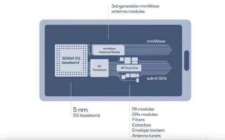 Modem Qualcomm X60 5G anunciado: construído num nó de 5 nm, capaz de ter velocidades de download de 7,5 Gbps