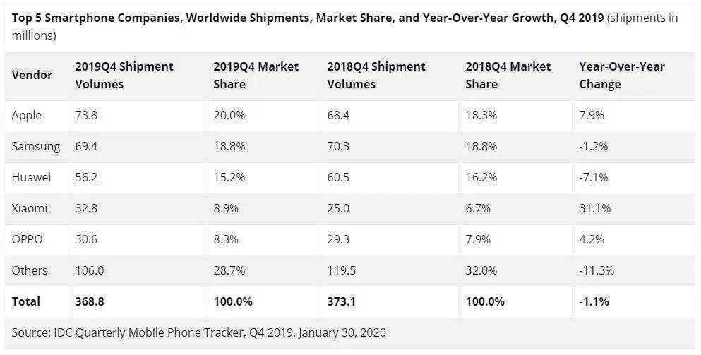 IDC confirma: Huawei mantém o segundo melhor status global de fabricante de smartphones, apesar de uma ligeira desaceleração 1
