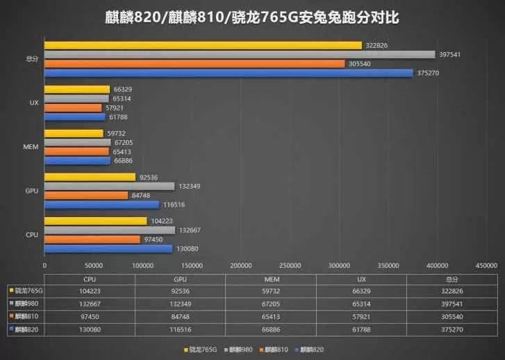 Honor 30S aparece no AnTuTu com Kirin 820 SoC e supera Snapdragon 765G
