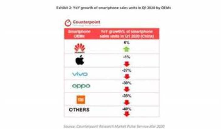 Contraponto: as vendas de smartphones no primeiro trimestre na China caíram 22%