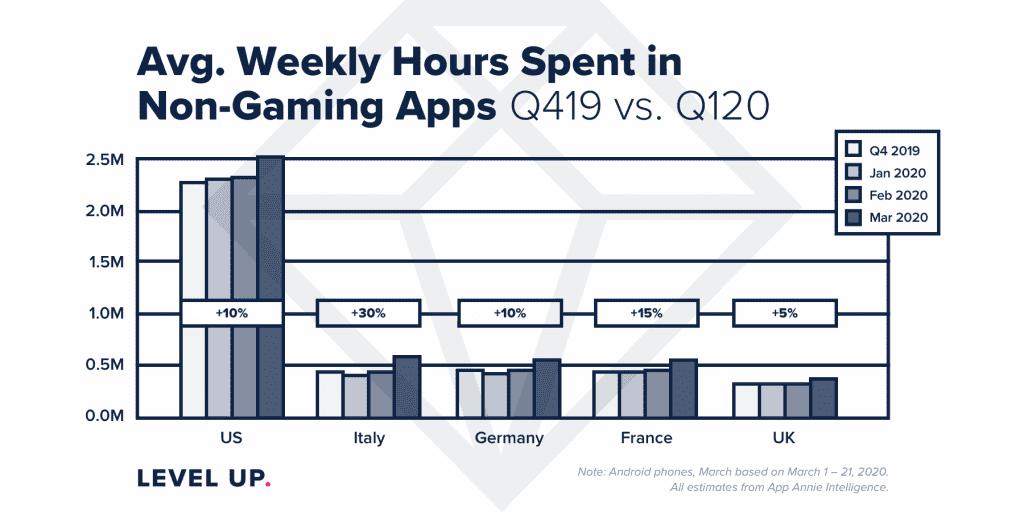 Receita da Apple App Store e da Google Play Store no primeiro trimestre ultrapassa US $ 23,4 mil milhões 2