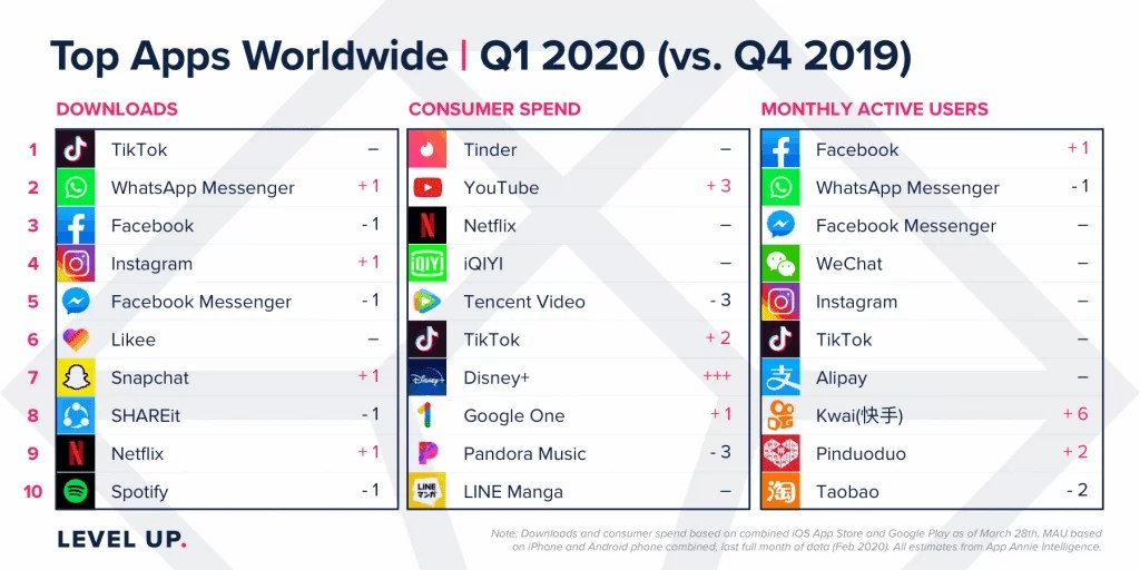 Receita da Apple App Store e da Google Play Store no primeiro trimestre ultrapassa US $ 23,4 mil milhões 5