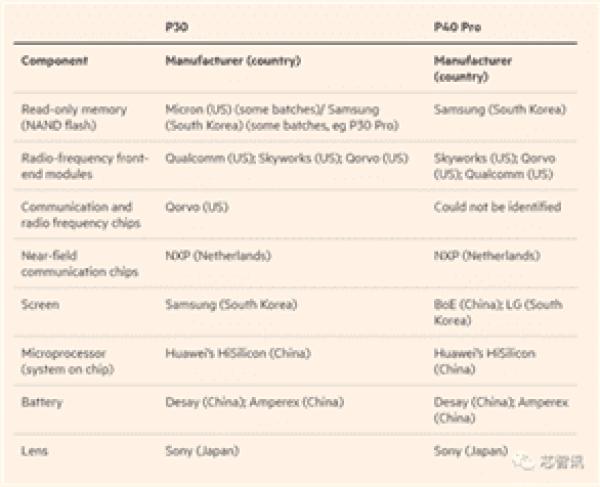 Série Huawei P40 ainda usa componentes dos EUA 1