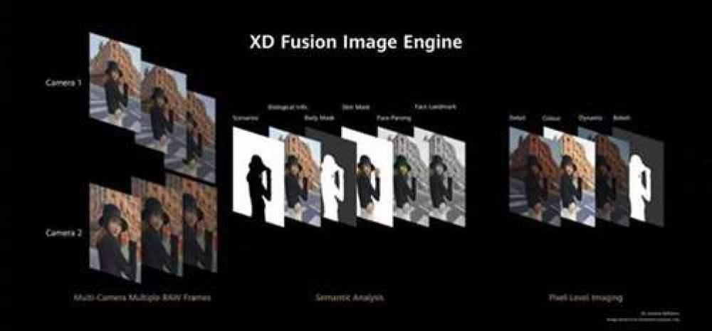 Série Huawei P40, vai receber grande atualização com modo AI 50MP fotos incríveis em alta resolução 3