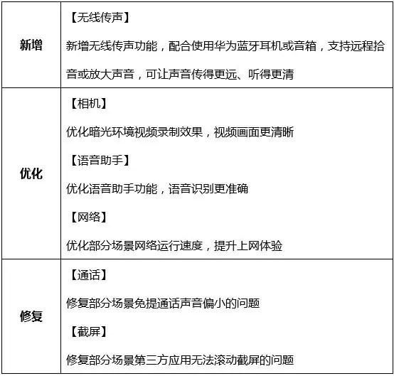Série Huawei Mate 30 recebe atualização com a transmissão de som sem fio, um recurso da série P40 [Modelos CN] 2