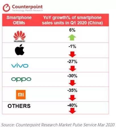 Huawei é a única fabricante de smartphones com crescimento positivo no primeiro trimestre de 2020 na China 1