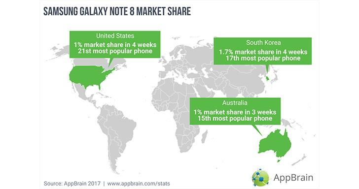 Samsung Galaxy Note8 chega a 1% de participação no mercado de telefones Android image
