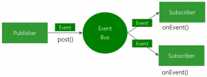 EventBus Library In Android