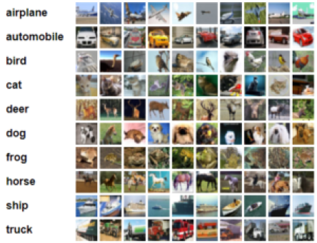 Create your own Image Recognition Model using TensorFlow Keras API