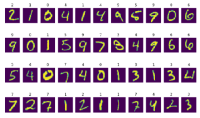 Convolutional Neural Networks in TensorFlow Keras with MNIST