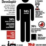 Interessante Statistiken über App-Entwickler
