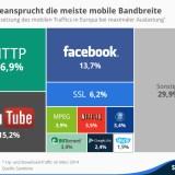Grafik zeigt mobilen Datenverbrauch: Surfen, Youtube und Facebook haben die Nase vorn