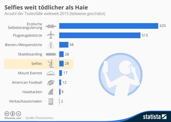 Auch das Besteigen des Mount Everest und das Spielen von American Football sind weniger tödlich als das Anfertigen von Selfies. (Grafik: Statista)