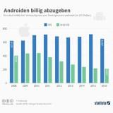 Android-Phone kosten im Schnitt nur ein Drittel des iPhones – und werden immer billiger