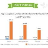 Gerade mal 5% der Nutzer geben in Europa Geld für In-App-Käufe aus.