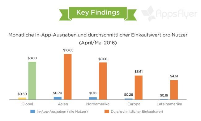 In-App-Ausgaben_Ländervergleich