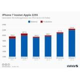 Apple bleibt beim iPhone immer weniger Gewinn übrig