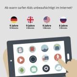 Kindererziehung im digitalen Zeitalter: Einstiegsalter in Deutschland später