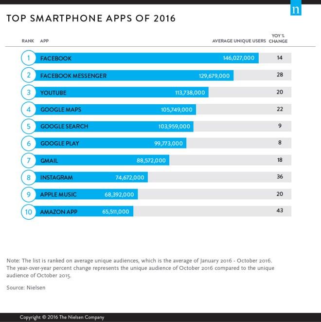 Die Apps mit den meisten Nutzern - gemessen im Zeitraum Januar bis Oktober 2016 (Quelle: Nielsen)