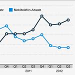 Deutsche horten rund 86 Millionen Alt-Handys