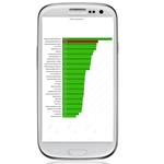Akku des Samsung Galaxy S3 überzeugt in ersten Tests