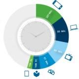 Deutsche verbringen mehr Zeit vorm Smartphone als vorm Fernseher
