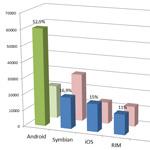 Unglaublich! Android hat bereits über 50% Marktanteil