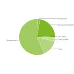 Android: 1,3 Millionen aktivierte Geräte täglich und auf 22 Prozent aller Geräte läuft ICS