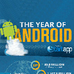 Infografik: 2012 war das Jahr von Android