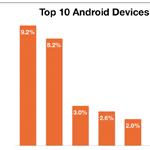 8 der Top 10 meistverkauften Android Smartphones sind von Samsung