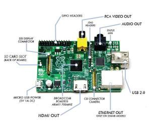 What Can I Do With Raspberry Pi?