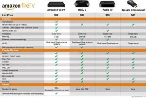 Amazon FireTV Comparison Chart