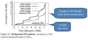 Write amplification of eMMC memory