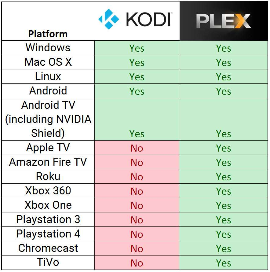 Comparison Chart of XBMC vs Plex