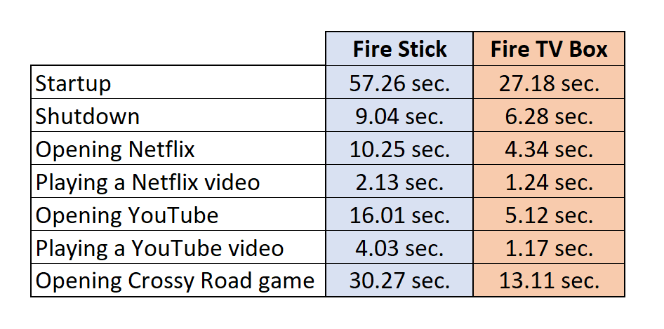 Amazon Fire TV vs Fire stick performance