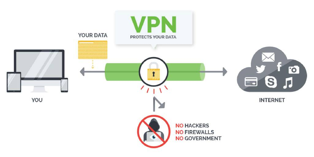 Do I need VPN for Kodi?