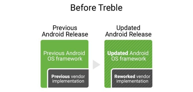 Android Architecture without Project Treble