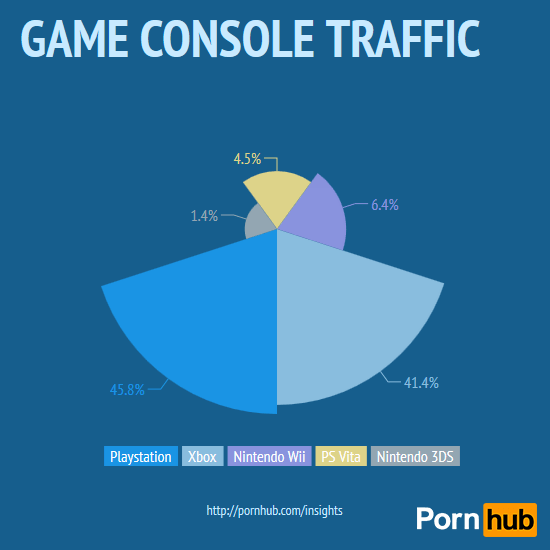 GAME CONSOLE TRAFFIC