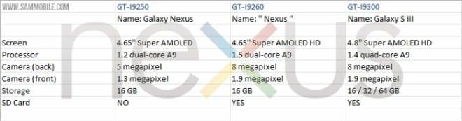Posibles especificaciones del nuevo Samsung Galaxy Nexus