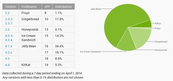 android-distribution-2014-03-600x283